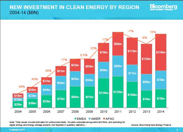 5 Reasons The Future Of Clean Energy Investing Looks